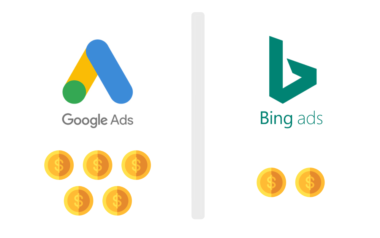 Kosten SEA - bing vs google - IN ZICHT Marketing